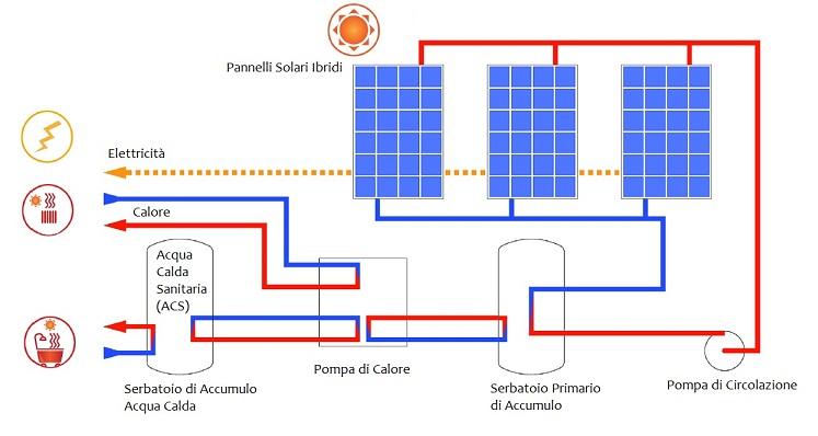 Sistemi integrati borsani impianti srl for Impianto di riscaldamento con pompa di calore